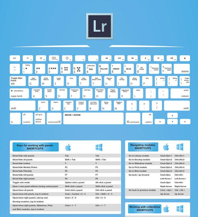 Lightroom 5 shortcuts
