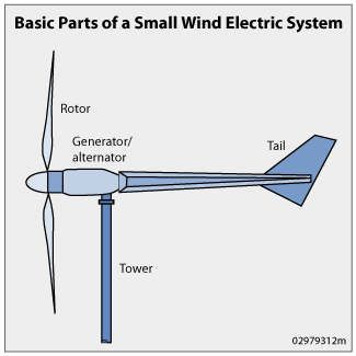 Wonderful Generate Electricity With Your Own Home Windmill