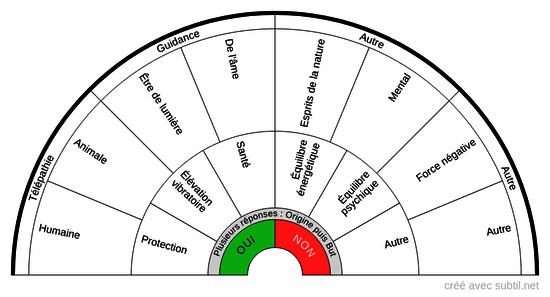 Subtil - Partage & Création de biomètres (cadrans/planches de radiesthésie) Nom de la catégorie Résultats page 1 date desc