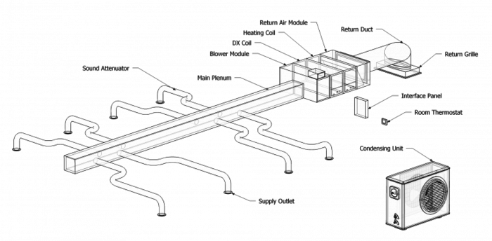 Diagram Of Unico Components More Modern Ac Hvac System Design Hvac Installation Air Conditioning System