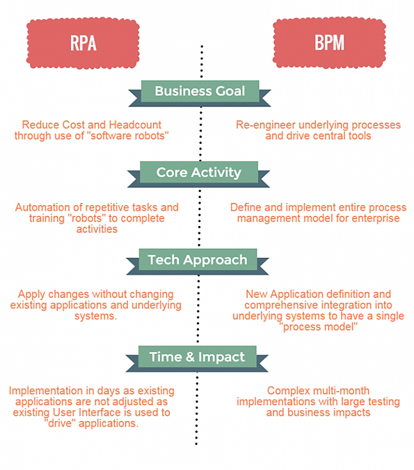 What Is Rpa Robotic Process Automation And When It Is Better From Bpm Business Process Management Automation Agile Scrum Software Development