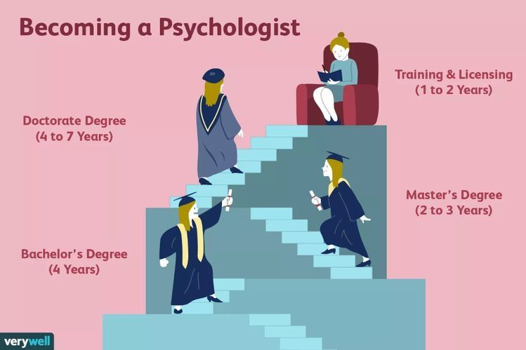 Pin By Dippedinnoire On Feb2022 In 2021 Psychology Careers Psychology Degree Psychology Major
