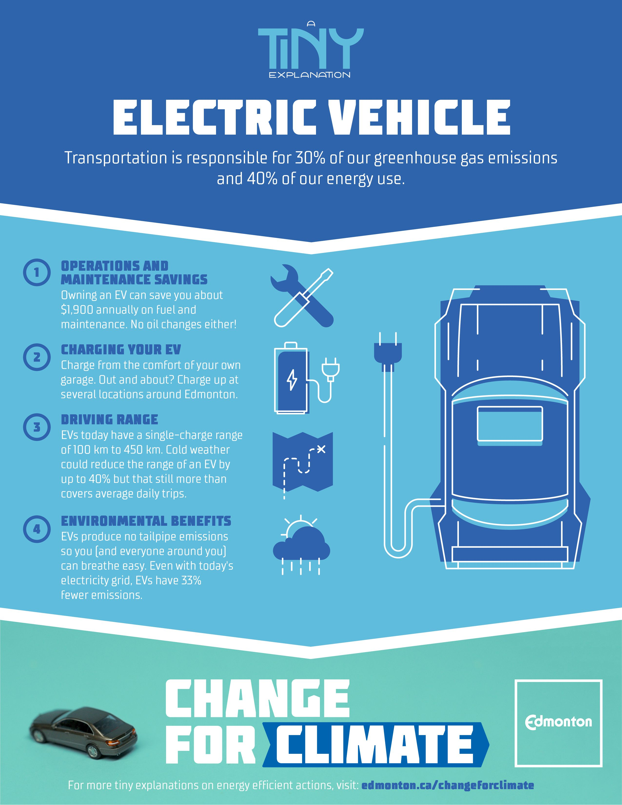 A Tine Explanation Electric Vehicles An Infographic On