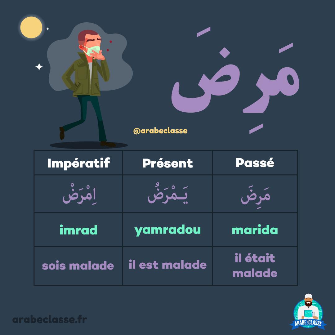 Conjugaison Des Verbes Arabe Etre Malade Apprendre L Arabe Apprendre L Alphabet Arabe Methode De Lecture