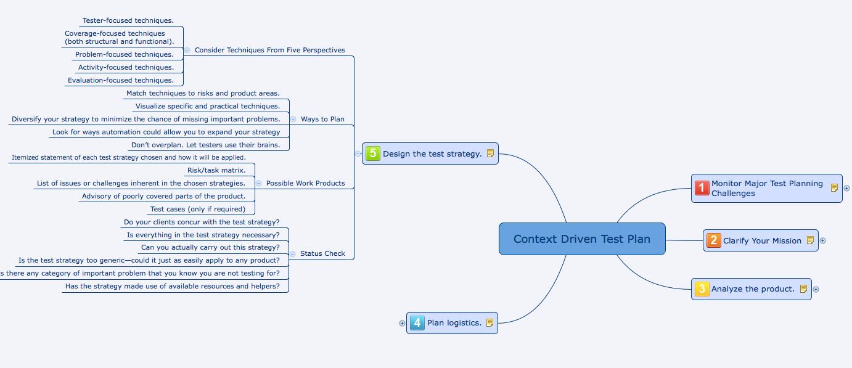 Mindmap Context Driven Test Plan James Bach  Software Testing