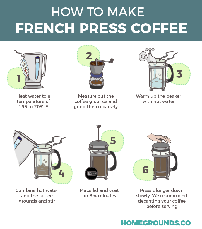 Photo of How To Use A French Press: A Step By Step Guide