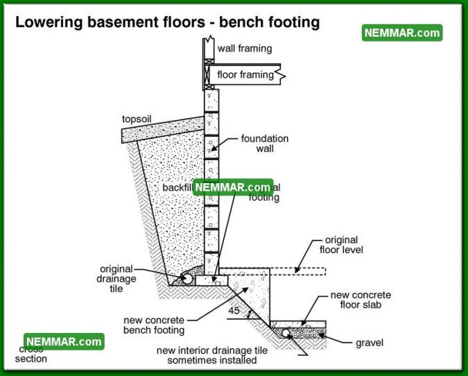 0230-bw Lowering Basement Floors Bench Footing