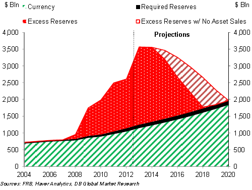 With no asset sales it will take the Fed until 2020 to get back to normal.(February 24th 2013)