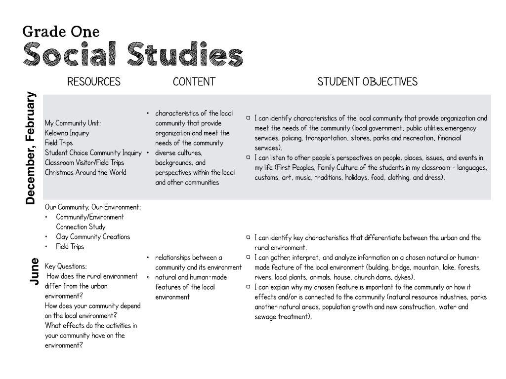 BC's New Curriculum Resource My Community Inquiry Unit