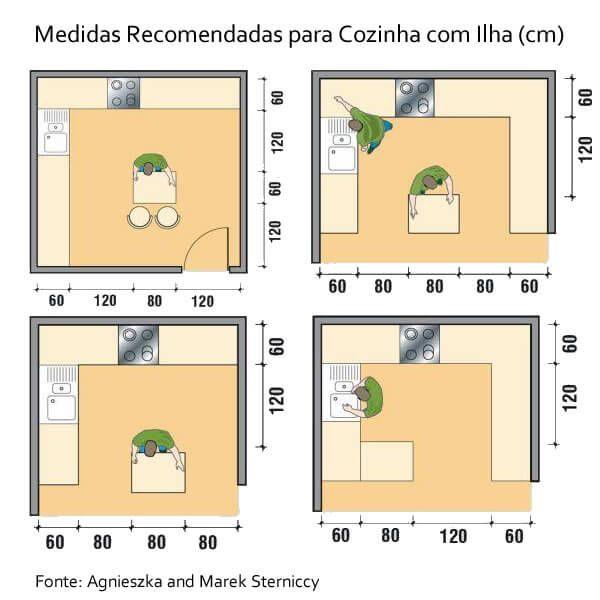Medidas recomendadas cozinha com ilha cozinhas for Medidas cocina restaurante