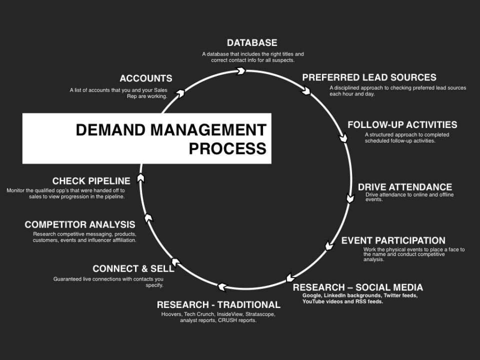 The Keys to IT Demand Management