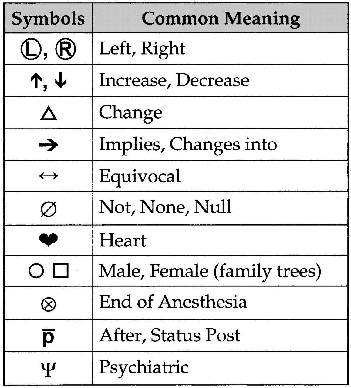 Common Med Symbols