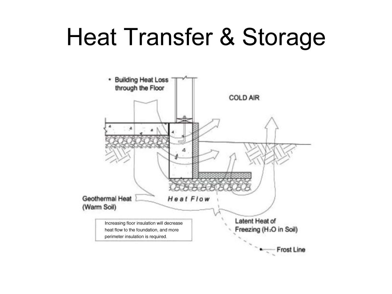 Figure 2 Frost Protected Shallow Foundation Heat Flow