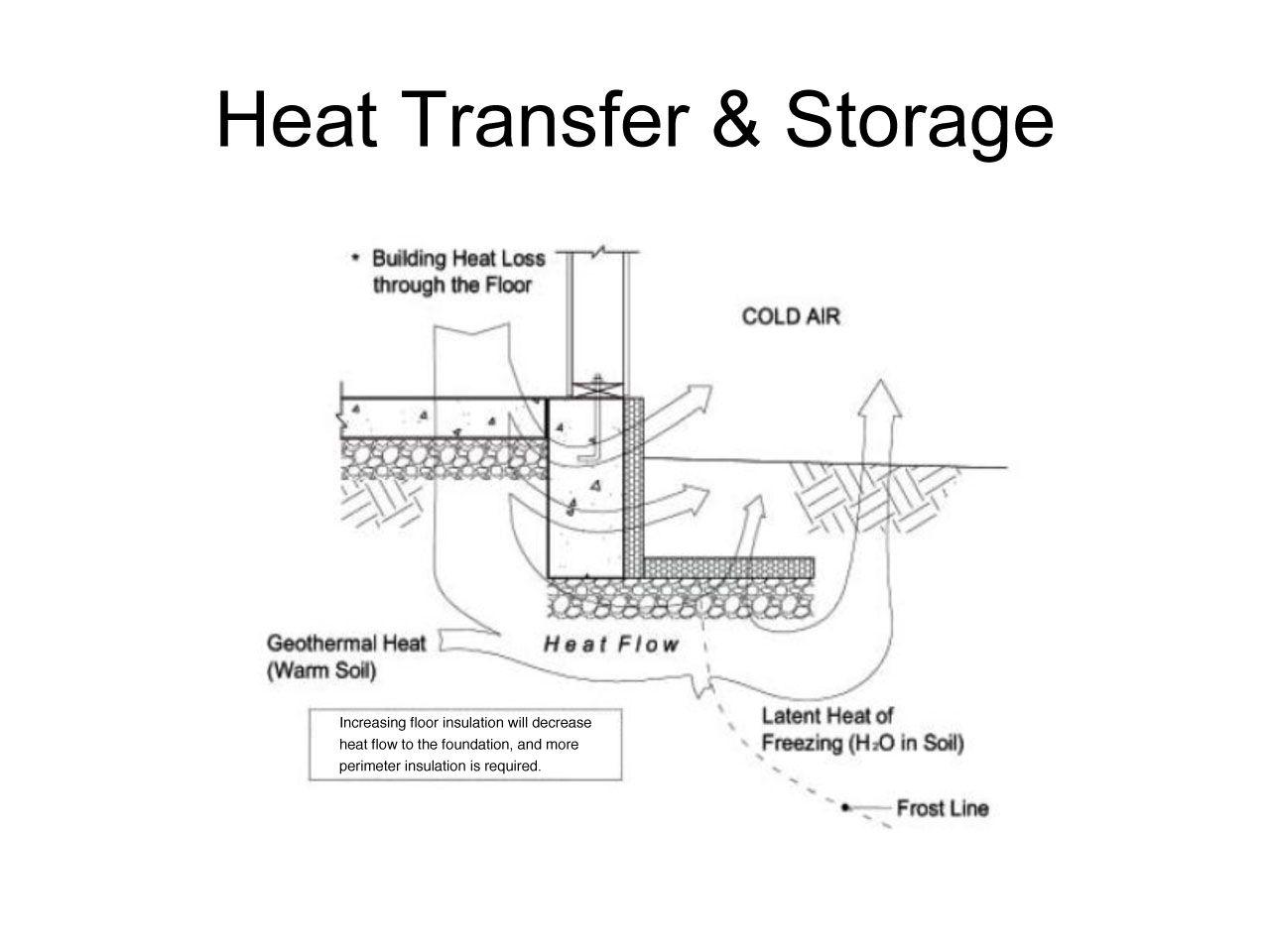 Frost Heave Building Regulations