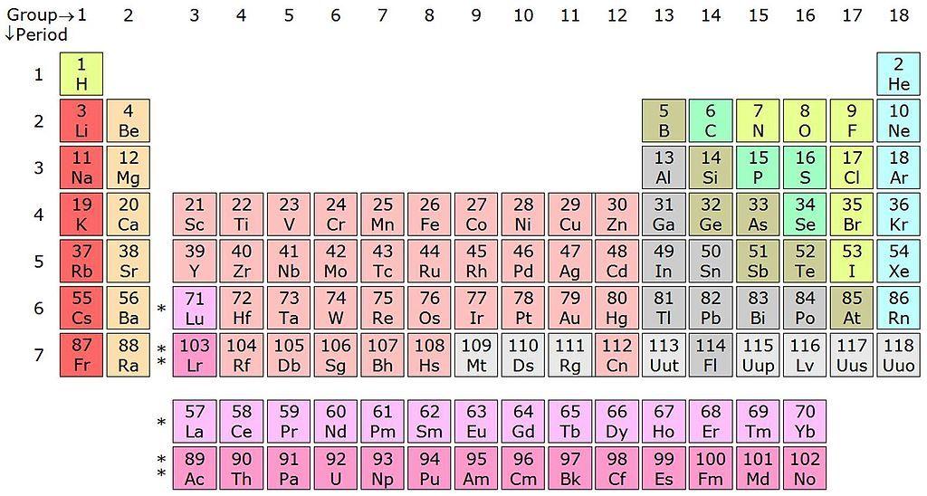 14laac periodic table iib tabla peridica de los elementos 14laac periodic table iib tabla peridica de los elementos wikipedia la enciclopedia libre urtaz Image collections