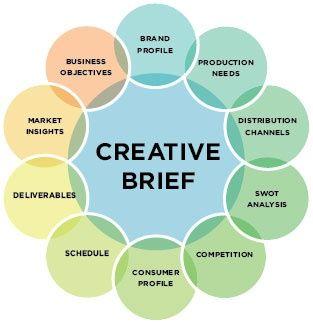 Creative #Brief