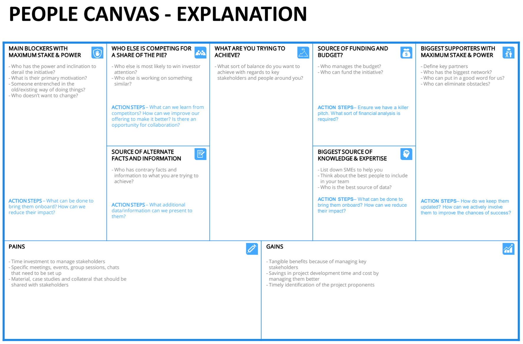 Canvas Collection Ii A List Of Visual Templates Andi Roberts Business Model Canvas Marketing Plan Infographic Facilitation Techniques