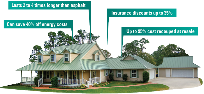 Determining The True Cost Of A Metal Roof Metal Roof Cost Metal Roof Installation Roof Cost