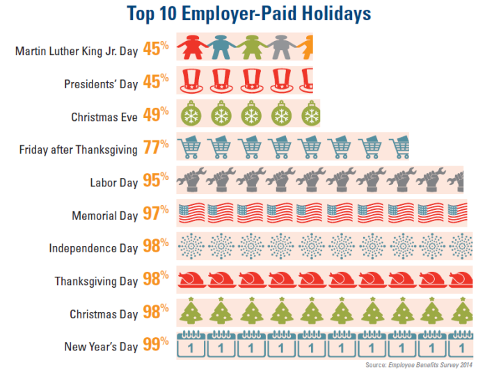 Mlk Day Among The Top 10 Paid Holidays Holiday Pay Holiday Words Holiday