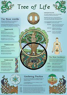 Tree of Life, ecofriendly A3 Print, Wall Art Poste