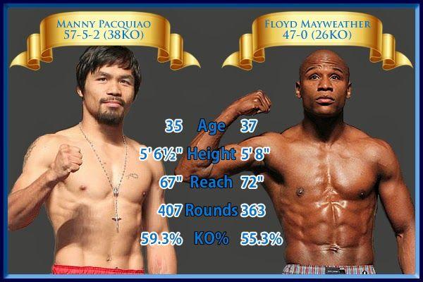 Manny Pacman Pacquiao Mayweather Vs Pacquiao Manny Pacquiao Floyd Mayweather Pacquiao Vs