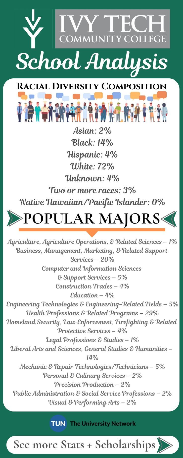 Ivy Tech Community College Tuition and Success Analysis