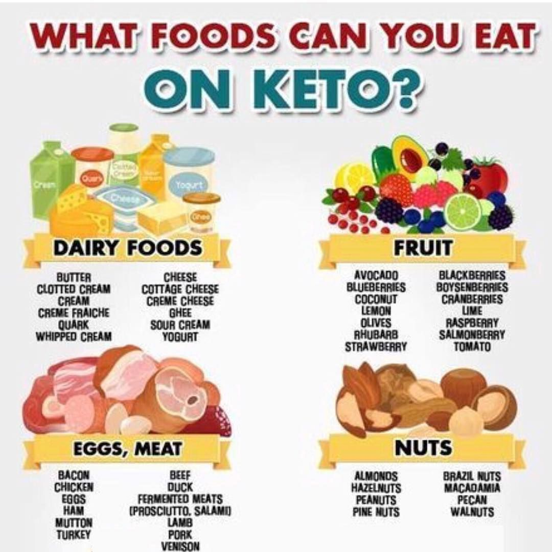 Keto Life On Instagram Swipe Check Out What Foods You Can Eat On Keto By Www Nutritionadvance Com Take Your Keto T Keto Diet Keto Fruit Keto