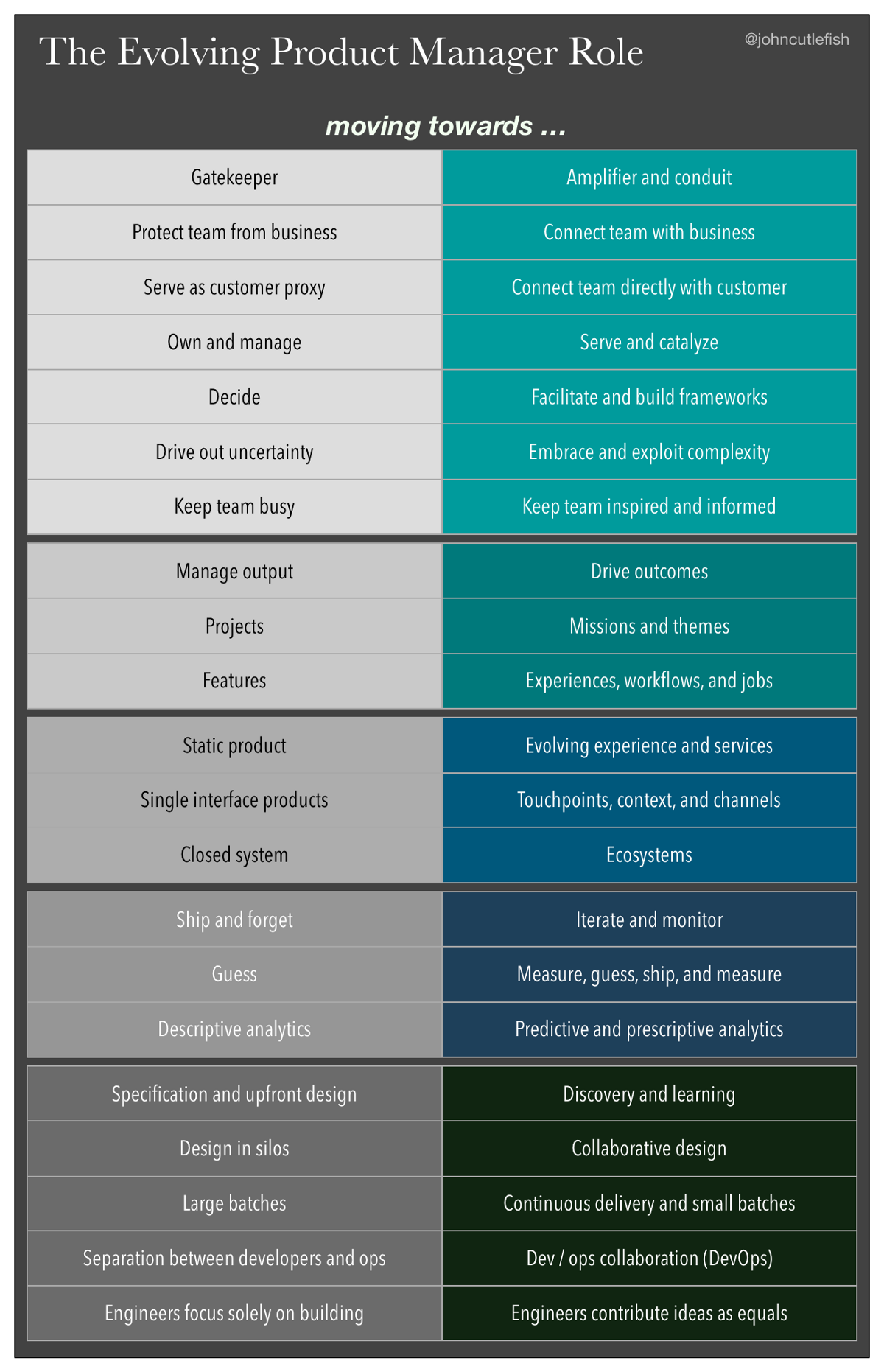 The Evolving Product Manager Role Management Infographic Management Agile Project Management