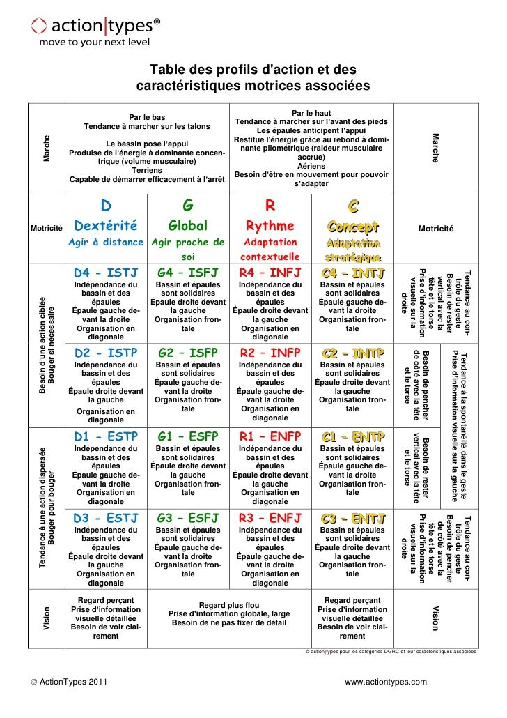 table-des-types-simplembticaractristiques-f-1-728.jpg (728×1030)