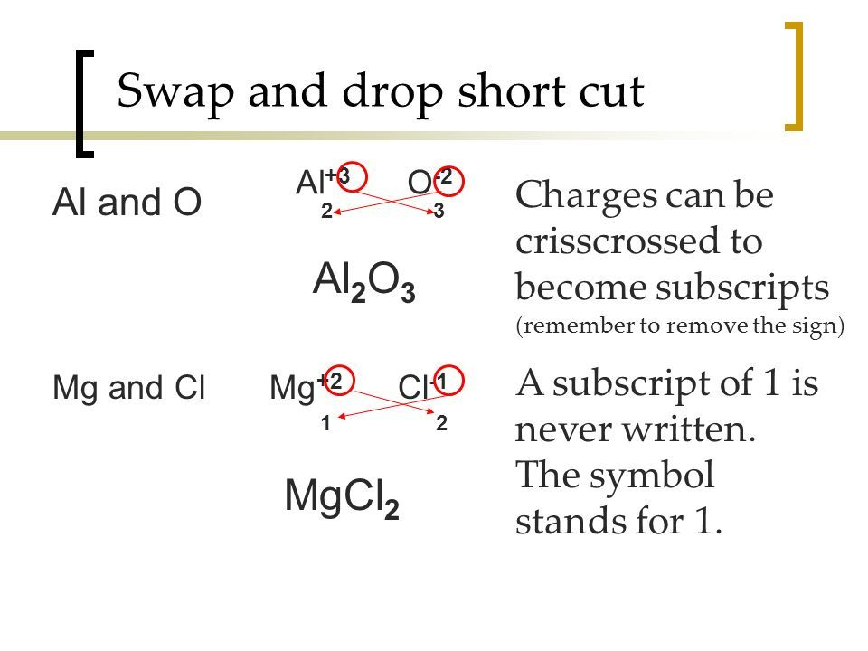 Image result for drop and swap method chemistry