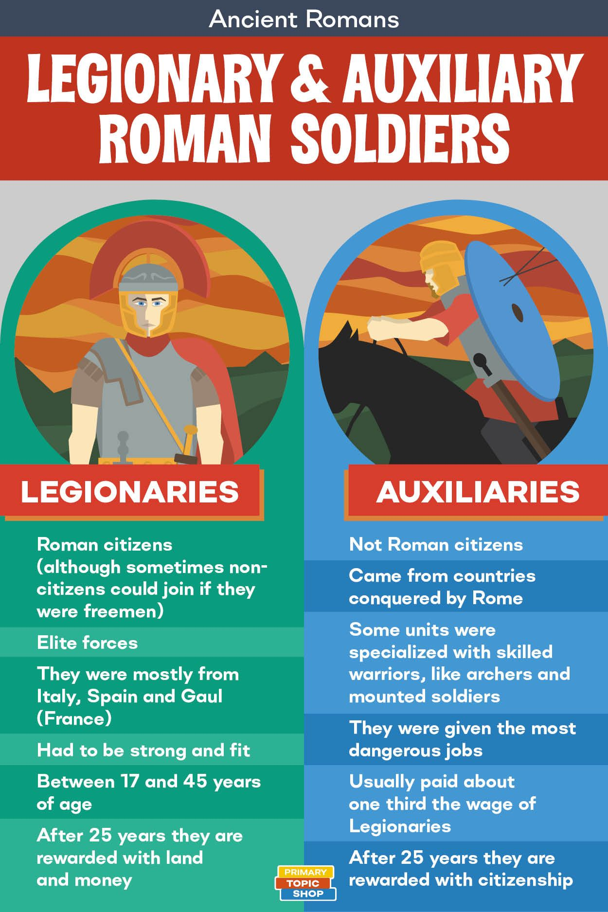 Legionary And Auxiliary Roman Sol Rs