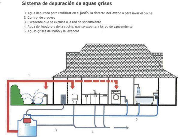 Esquema de un sistema de depuraci n de aguas grises que se for Estudiar diseno de interiores online gratis