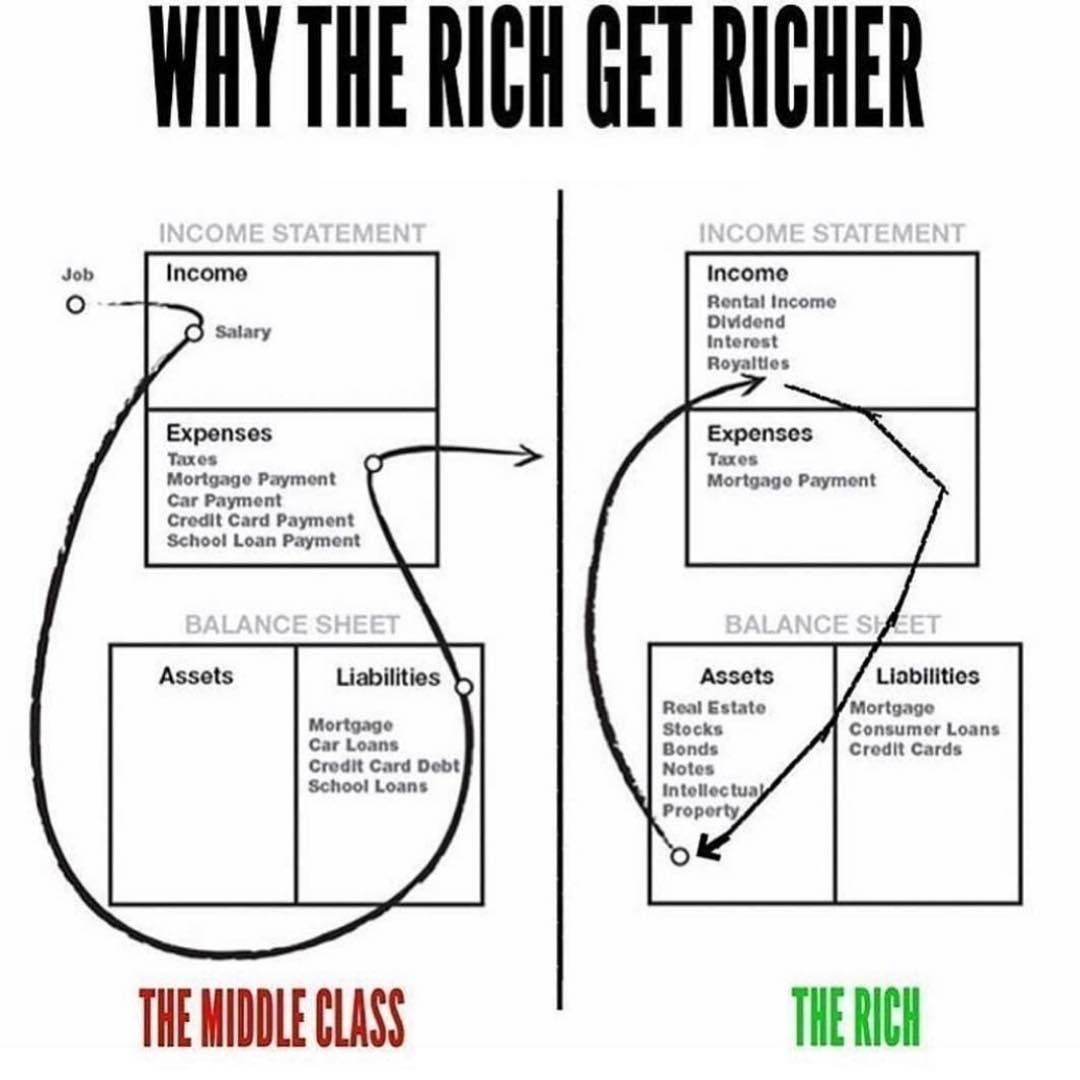 I Love This Graph From Rich Dad Poor Dad It S Very
