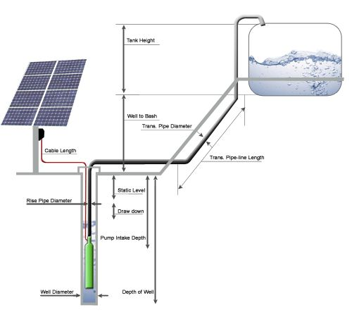 Solar powered pump to run water feature