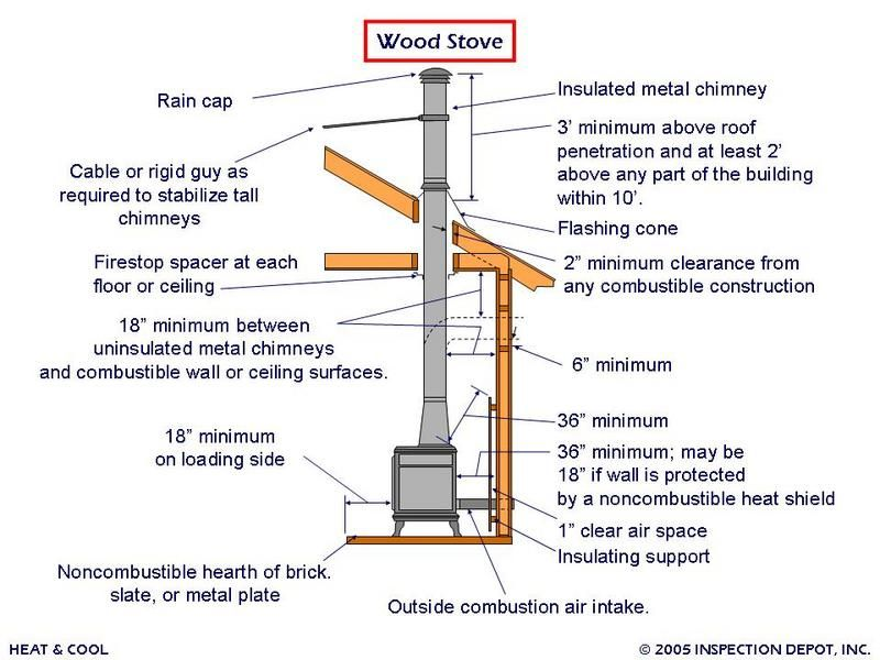 Wood stove installation specs. | Interiors in 2018 ...