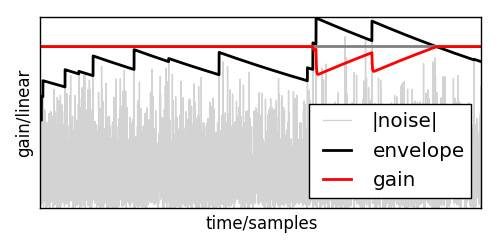 Real Time Signal Processing in Python | Traktomizer Learning