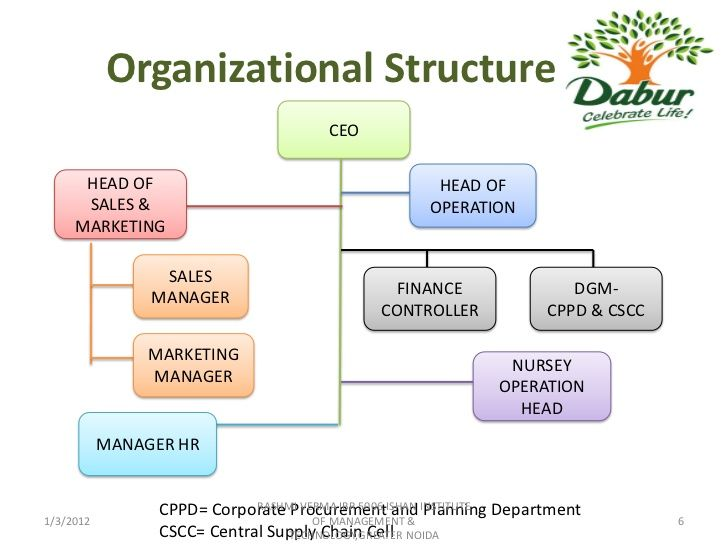 """organizational structure of cadbury Since organizational transformation cannot be accomplished without a requisite and deep personal process, this is not something that management """"does to"""" the rest of the organization nor is."""