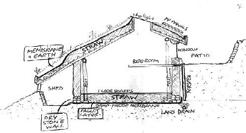 plan-maison-ecologique-hobbit-simon-dale Maison Construire