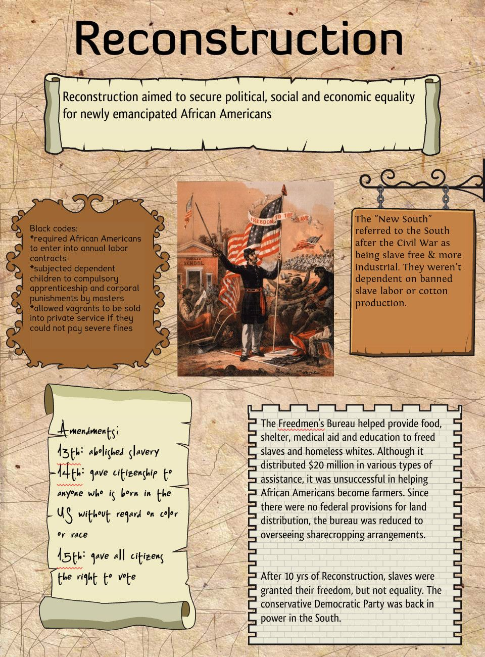reconstruction era of the united states essay