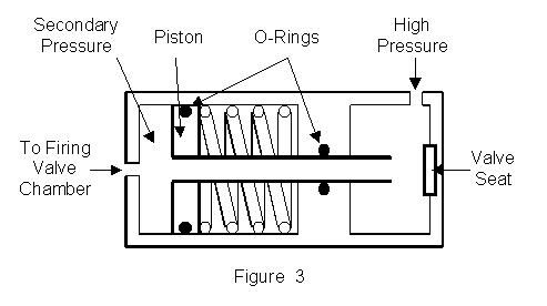 Air Gun Valve Diagram - Data Wiring Diagram