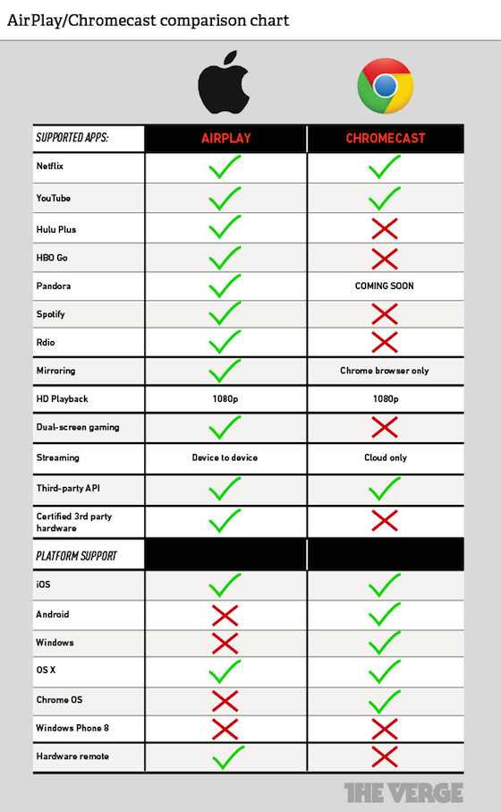 Chromecast vs. AirPlay how do they compare? Chromecast