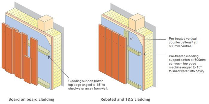 Image Result For Timber Batten Detail Cladding Cimirlo