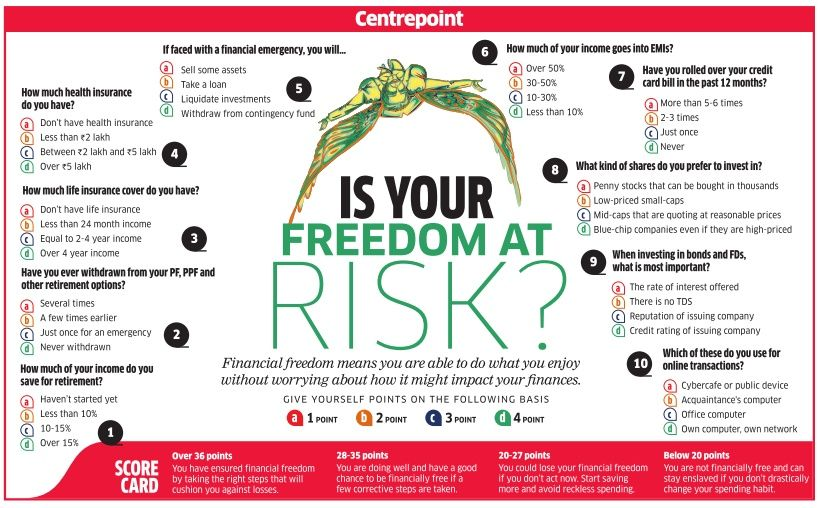 Is Your Freedom At Risk Investing Financial Your Freedom