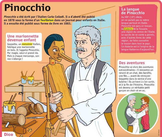 Fiche expos s pinocchio primaire fran ais 7 contes et l gendes pinterest fiches - Chat dans pinocchio ...