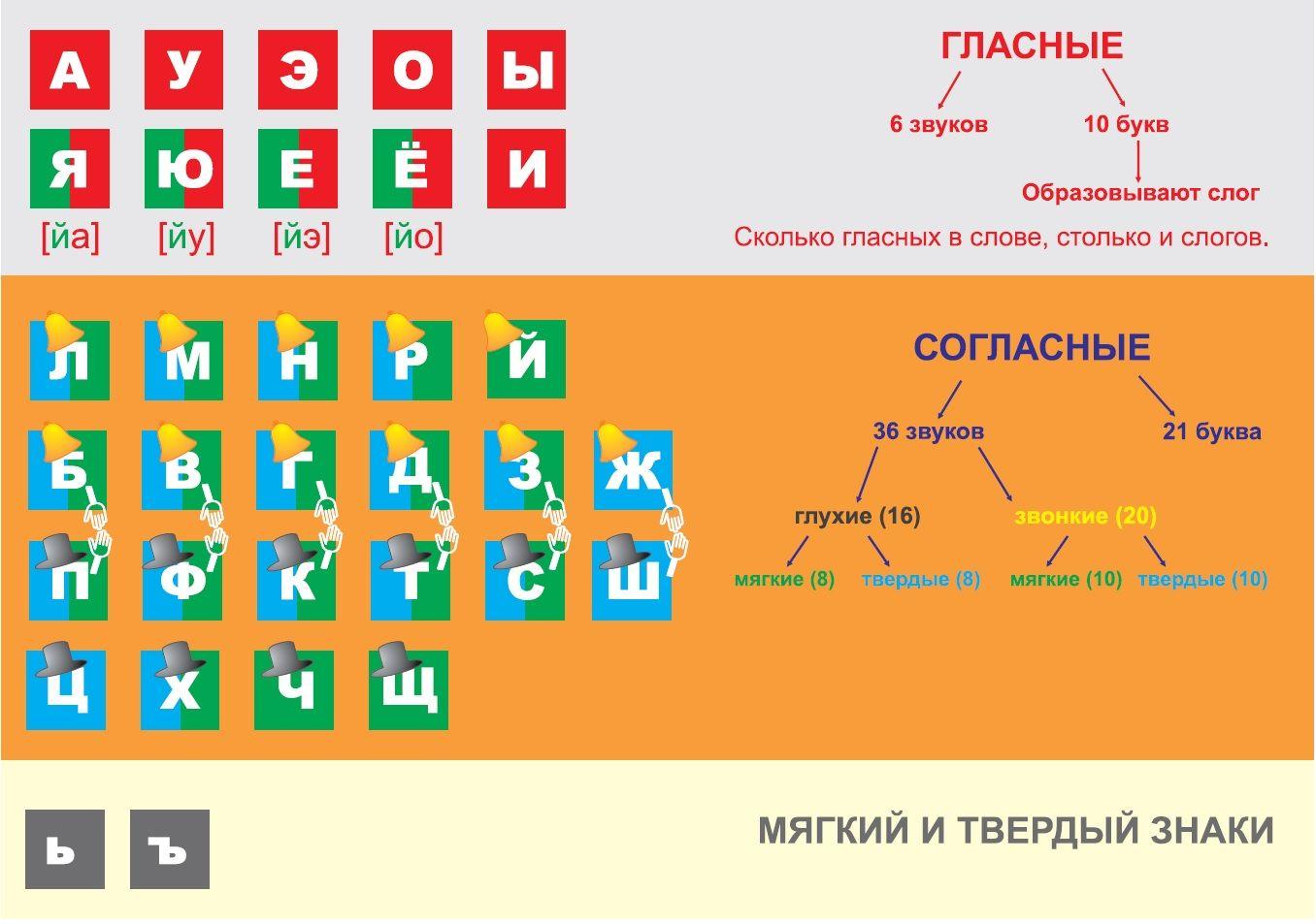 Обозначение звуков в русском языке схема фото 557