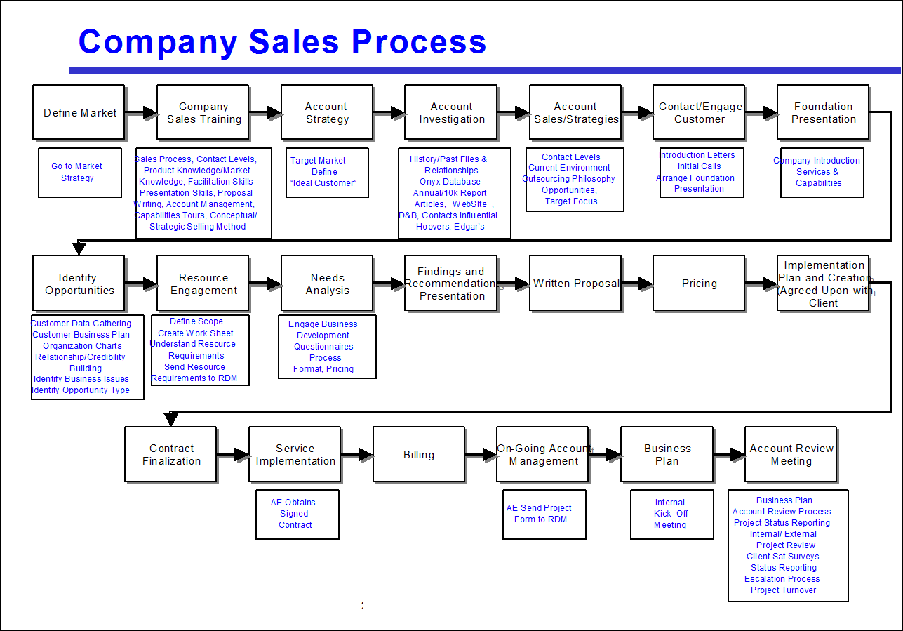 Figure  Too Many Steps Make This Process Map Hard To Use Click