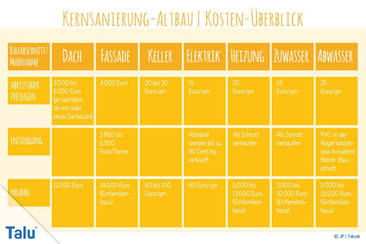 Kernsanierung: Kosten je qm im Altbau  Kosten-Tabelle - Talu.de