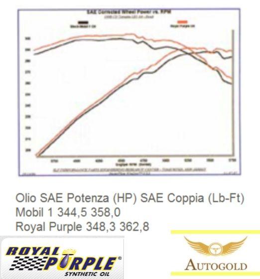 Test Olio Royal Purple:  in questo test pubblicato sulla rivista specialistica Corvette Enthusiast magazine il Royal Purple viene confrontato con un altro olio di ottimo livello. Con il #RoyalPurple si sono ottenuti ben 4 cavalli di potenza in più alla ruota. www.autogold.it #OlioMotore