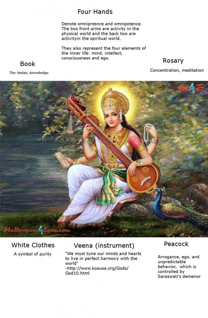 Saraswati: Everything You Need to Know   Hinduism   Nada ...