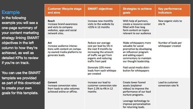 4 Steps To Creating A Content Marketing Plan Smart Insights